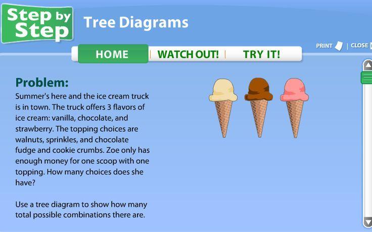 pin by dallita on school stuff tree diagram 7th grade math 3rd grade math. Black Bedroom Furniture Sets. Home Design Ideas