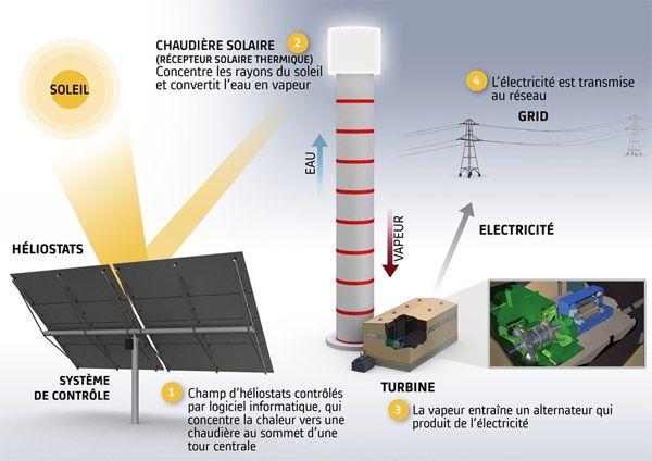 Ce projet doit faire converger l'expérience d'Alstom pour la fourniture de centrales clé en main et des principaux équipements de génération d'électricité tels que les turbines à vapeur et les chaudières solaires, à la technologie du champs solaire de BrightSource. Ainsi, dans le cadre de ce contrat, Alstom assurera l'ingénierie, l'approvisionnement et la construction de la centrale et fournira l'ensemble des services d'exploitation et de maintenance sur une période d'environ 25 ans. De son…