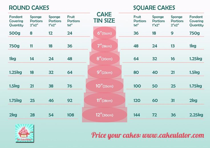 Cake Serving Size Tall