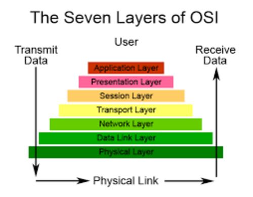 OSI stands for open systems interconnection. Its reference model for how applications can communicate over a network.The OSI model defines the networking model.