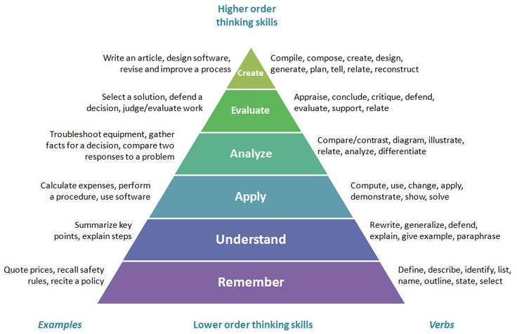 Teachers should be aware of the different levels of thinking in the cognitive domain and employ strategies to help students get the most out of their education.