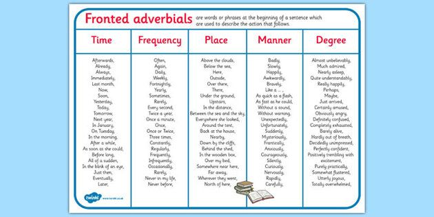 Fronted Adverbials Word Mat - This simple word mat features key vocabulary for this topic. A great resource to keep on hand as a prompt and spelling reference during independent writing tasks and other activities.