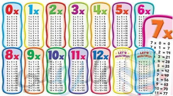 من البديهي أن جدول الضرب يشكل تحدي ا أمام الأطفال لذلك من المهم أن نساعدهم على فهمه وحفظه في Multiplication Chart How To Memorize Things Multiplication Facts