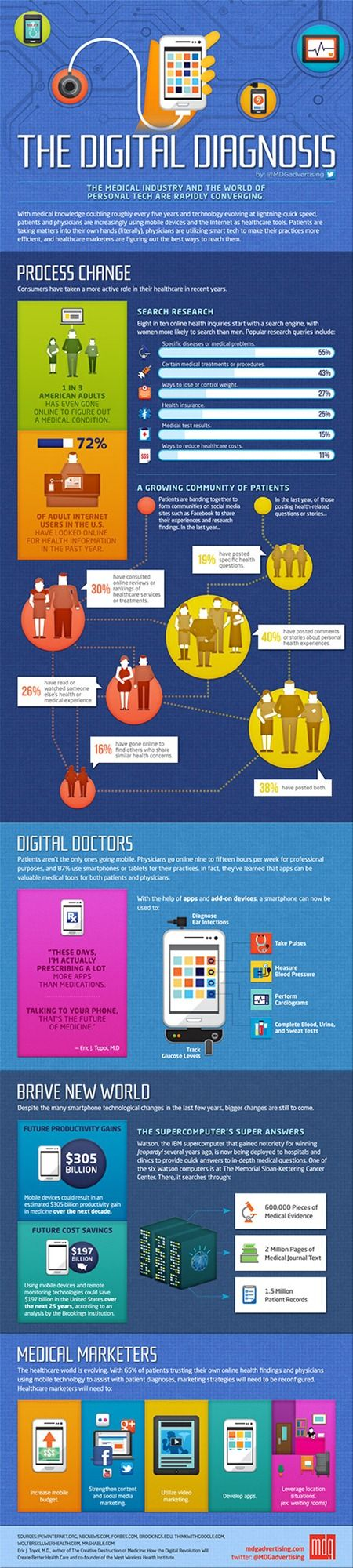 It visualises a closer look at how patients are becoming more empowered in their healthcare decisions and how physicians and healthcare marketers are evolving with this digital direction.  The infographic covers patients, doctors, and health/pharma marketers, by showing how each group is adapting to the new digital age