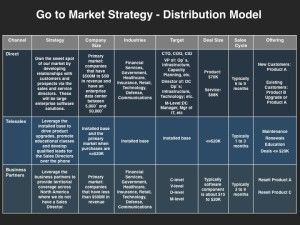 Go-to-Market Distribution Strategy