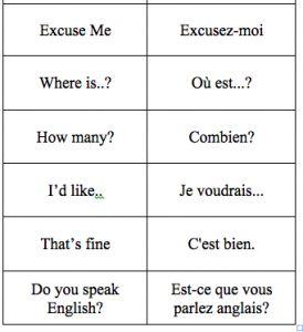 French 101 - the basics... need to start learning this language! #frenchlanguage