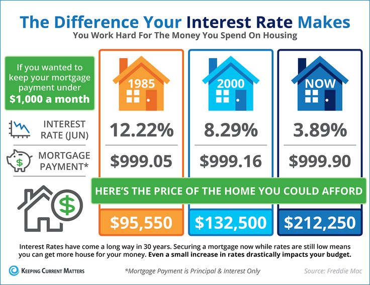 The Impact Your Interest Rate Makes [INFOGRAPHIC] #realestate #feedly