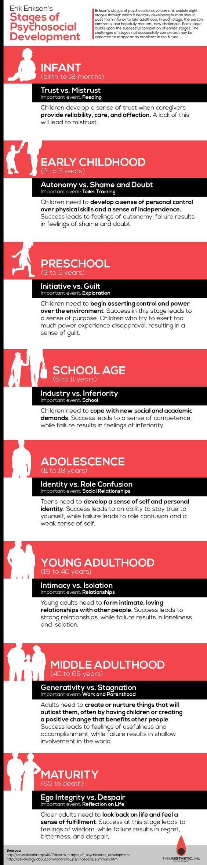 Erikson's Psychosocial Development Stages: