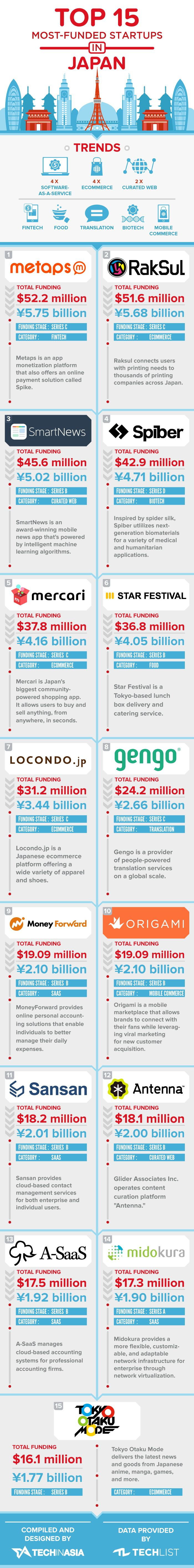 15-Most-Well-Funded-Startups-2 https://www.techinasia.com/top-15-most-funded-japanese-startups-infographic/