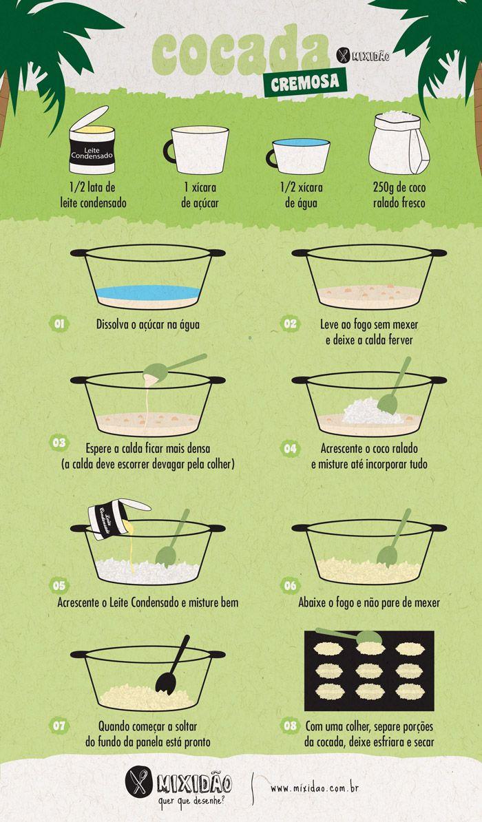Receita infográfico de cocada cremosa