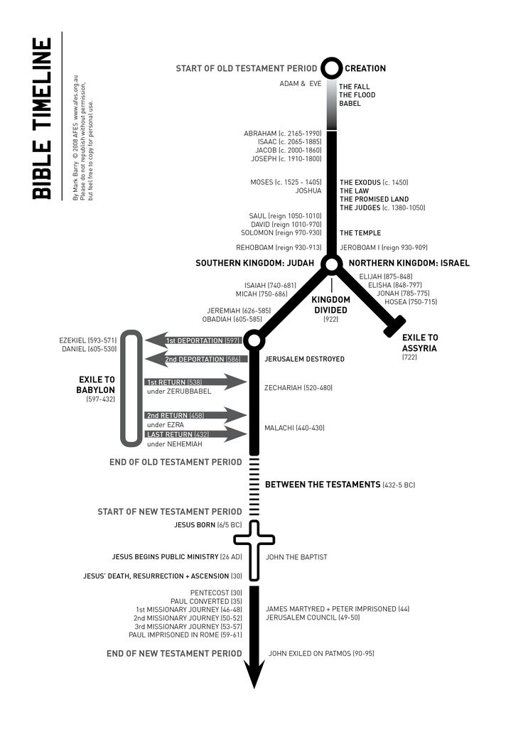 This is a great chart for learning the order of Old Testament events and their respective dates. Here is a similar, and more streamlined, timeline from Graeme Goldsworthy's fantastic book Preaching...