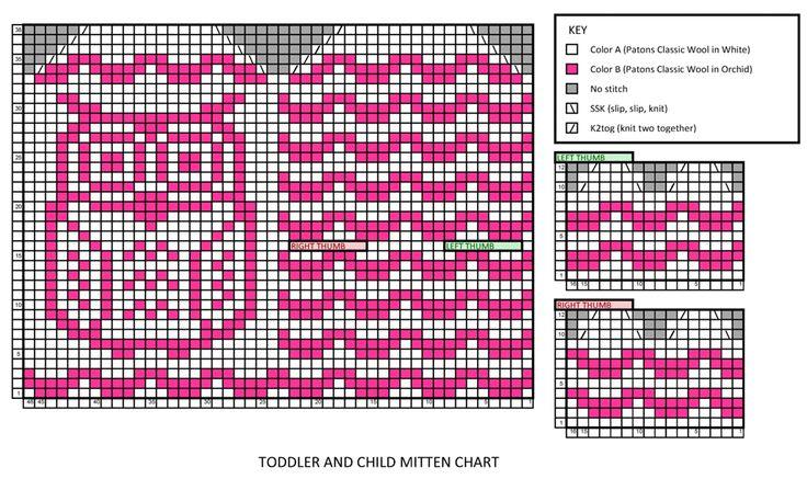 Chart Adult