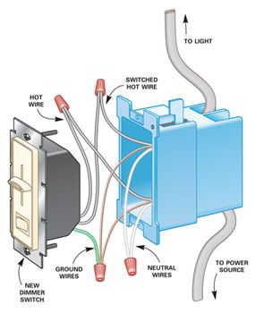Old electrical box too small? Here's how to solve that problem and install a new dimmer switch.