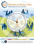 The Office of Disease Prevention and Health Promotion, in partnership with the Presidents Council on Fitness, Sports and Nutrition, is happy to announce the release of the Physical Activity Guidelines for Americans Midcourse Report: Strategies to Increase Physical Activity Among Youth [PDF - 2.2 MB].