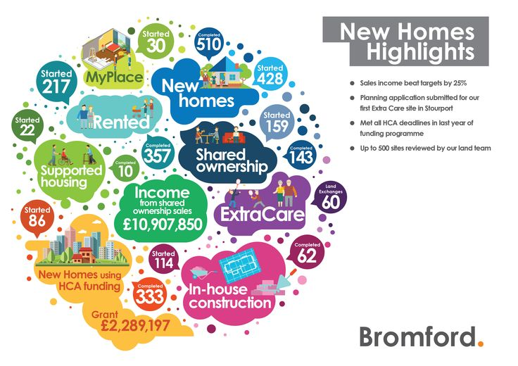 highlights from 2014/15 from our New homes team.