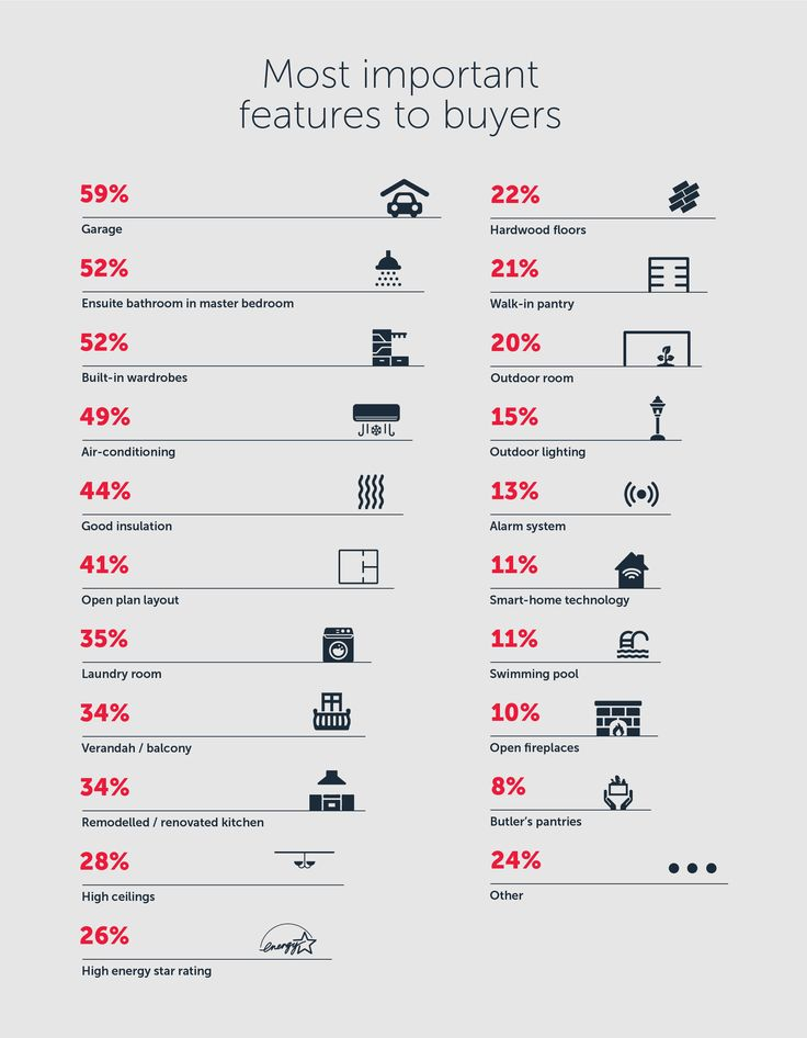Looking to renovate your home for profit? You'll need to know which features are most important to home buyers, and how easily they can be incorporated into a reno.