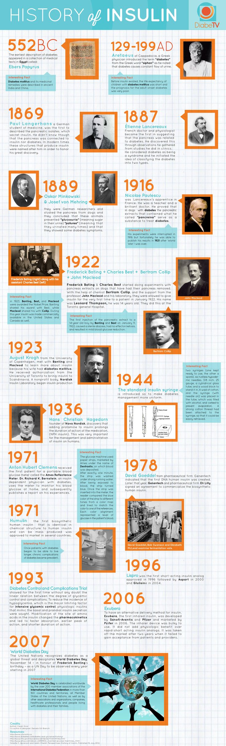 Who discovered insulin?