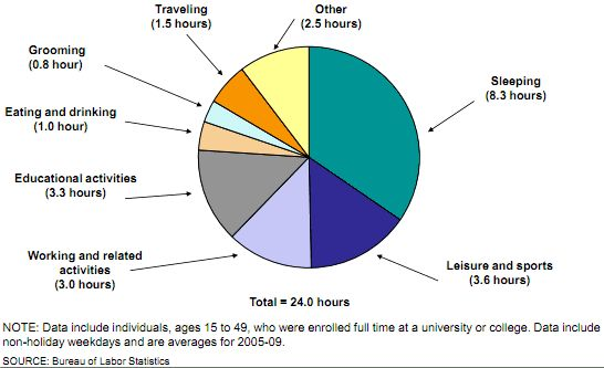 Pie Chart Showing Time Use On An Average Weekday For Full