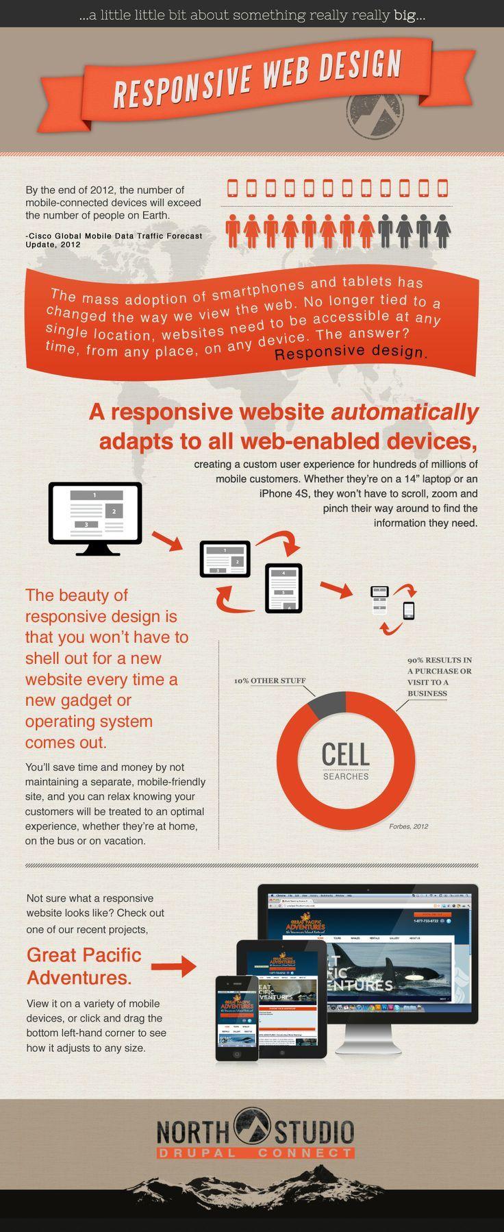 Donne un aperçu du web responsive et de l'adaptation principalement aux écrans des téléphones