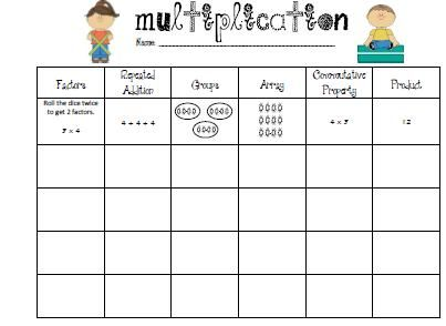 Multiplication Table For 3rd Graders