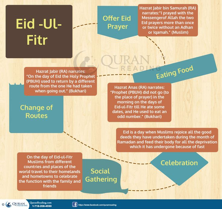 Eid-Ul-Fitr Is A Beautiful Gift From Almighty Allah After Ramadan