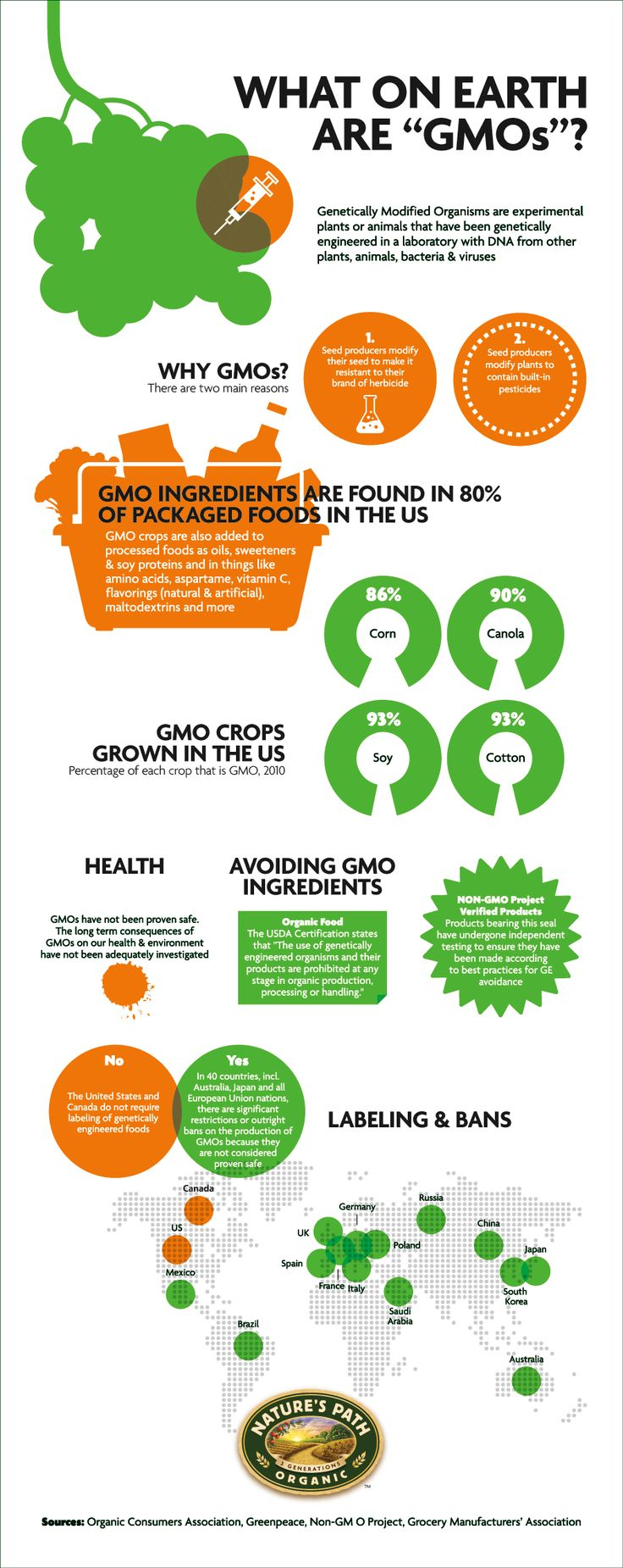 Infographic: What are GMOs? | Nature's Path - http://us.naturespath.com/infographic-what-are-gmos