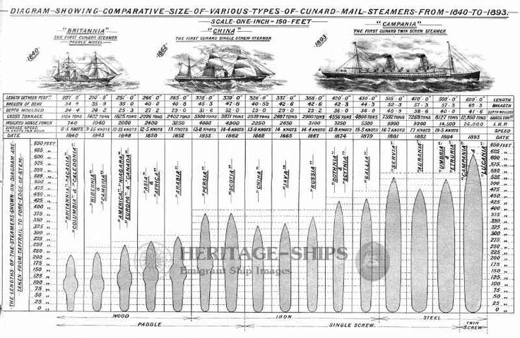 Diagram showing comparative size of various types of Cunard mail steamers from 1840 to 1893. Ships: Britannia, Acadia, Columbia and Caledoni...