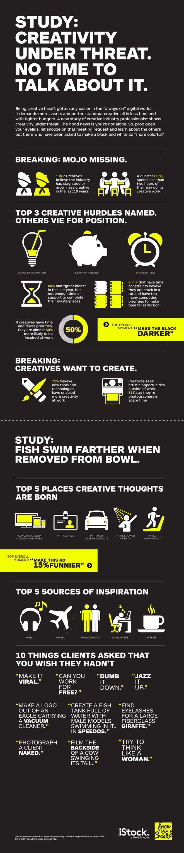395 best infogrficos images on pinterest entrepreneurship infogrfico mostra que 60 dos criativos nao tm tempo para trabalhar suas ideias fandeluxe Choice Image