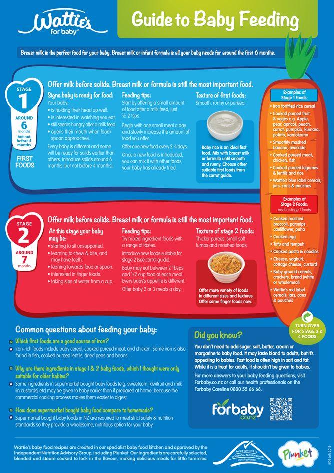 Best 25 baby feeding guide ideas on pinterest feeding guide for guide to baby feeding fridge chart for baby nz forumfinder Gallery