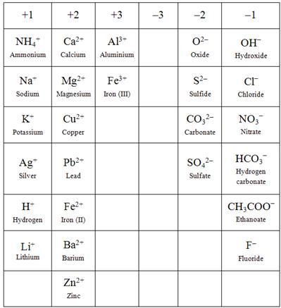 301 best Sciences images on Pinterest Physical science, Physics - poly atomic ions chart