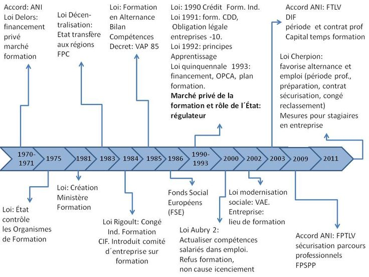 Système de formation professionnelle continue en France : institutions et acteurs.