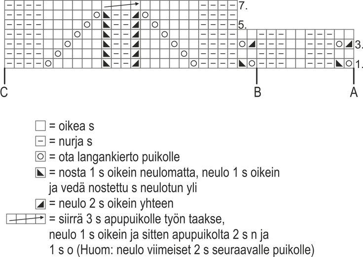 Naisen pitkät pitsineulesukat Novita Kartano | Novita knits
