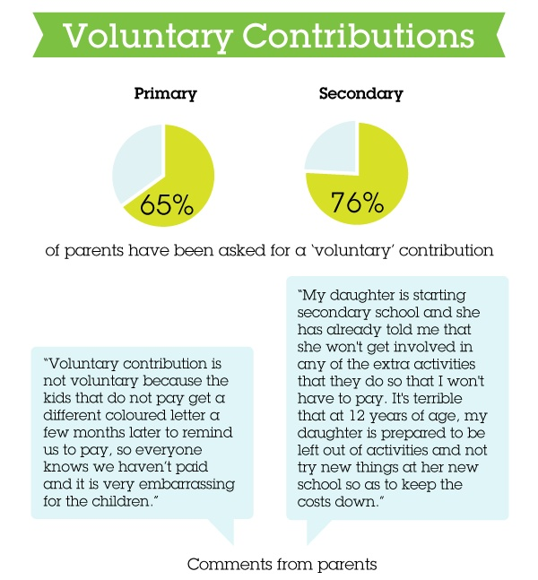 'Voluntary' contributions were described by many parents as anything but, with repeated and often public pressure from schools to pay.