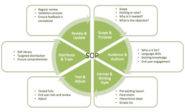 Standard Operating Procedures – A complete guide!Standard Operating Procedures are key to many businesses these days; not only do they document the successful process to maintain a quality product, output or procedure; in many circumstances they are the key to ensuring regulatory compliance.The creation of a SOP is just one small part of success. The …