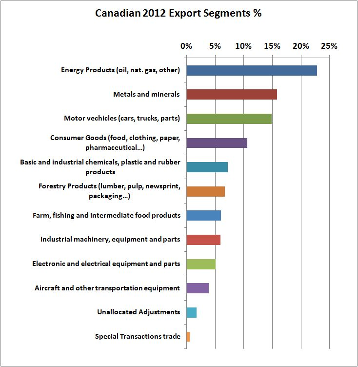 what to do with an economics degree in canada