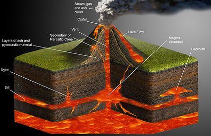 diagram of a shield volcano   volcano parts   labelled volcano