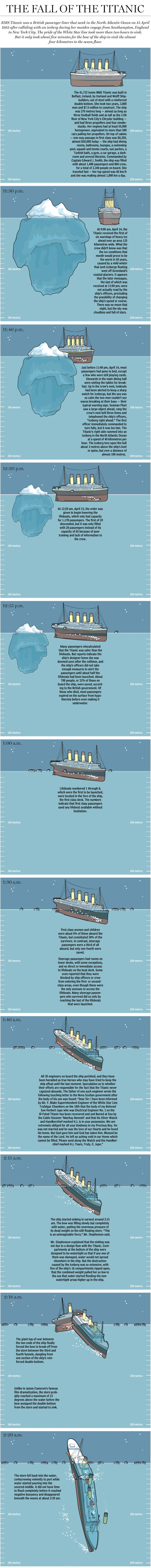 Titanic anniversary: Follow the ship down to the bottom of the ocean | Graphics | News | National Post