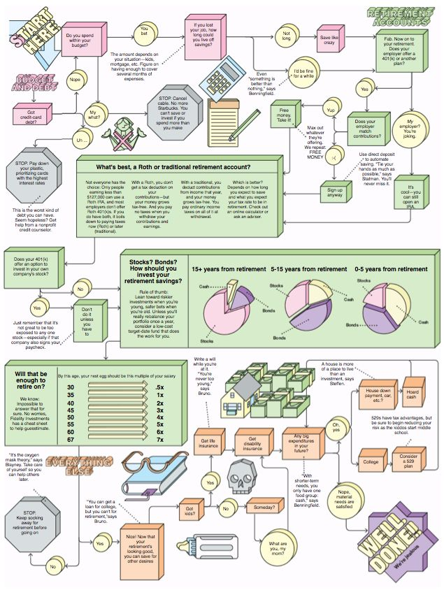 A nice visual way to look at a financial planning flowchart. Originally from Business Week. This should not be taken as legal or financial advice. Talk to a qualified financial planner for help.