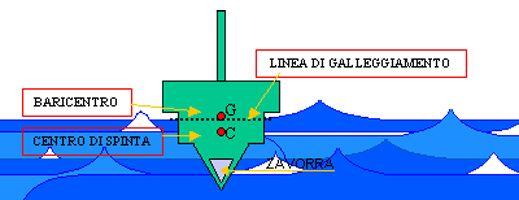 Quella di galleggiamento è la linea secondo la quale l'acqua in calma lambisce la carena di una nave; la sua posizione varia secondo il carico e perciò