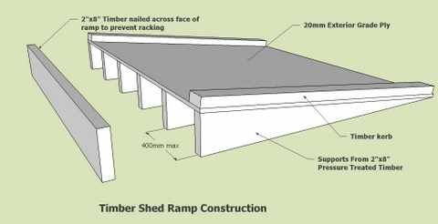 A Storage Shed Ramp To Get The Grass Cutter In And Out Easily