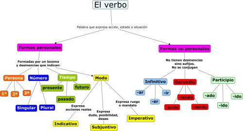 MAPA CONCEPTUAL: EL VERBO