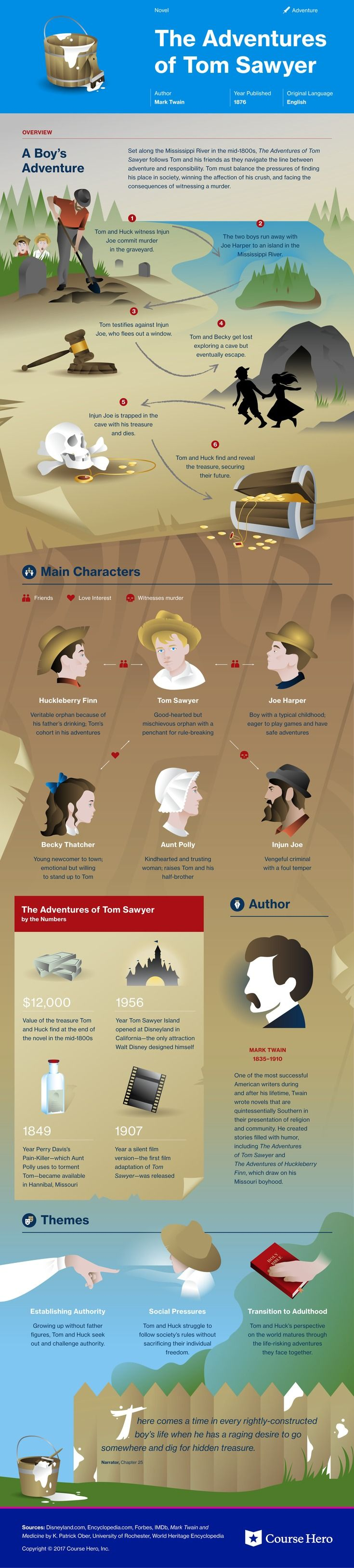 This @CourseHero infographic on The Adventures of Tom Sawyer is both visually stunning and informative!