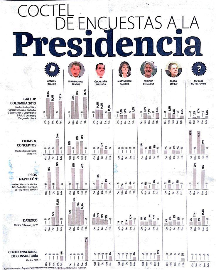Coctel de encuestas a la presidencia #Política