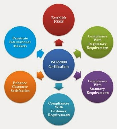 ISO 22000 is a generic Food Safety Management System international standard. Through the establishment and implementation of this method, it shows that your company is creating a trial to create positive that your food product doesn't cause adverse health impact to human.