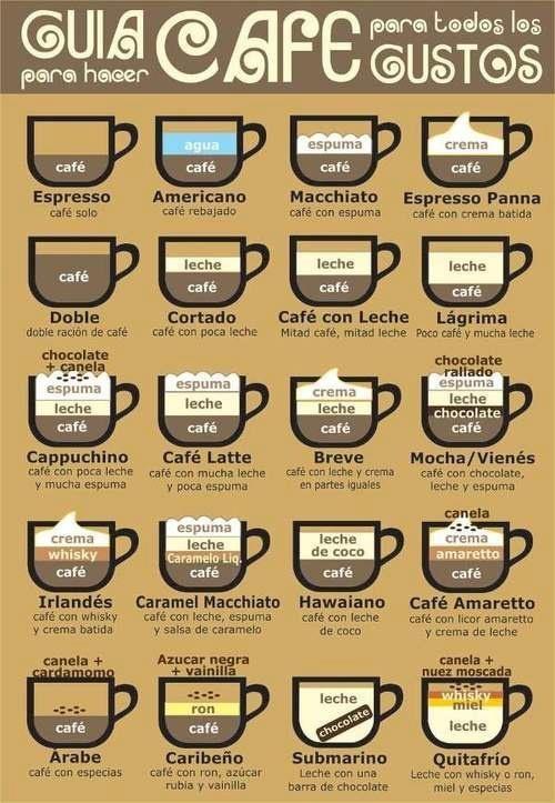 Guía de la preparación del café según el gusto.