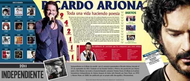 Infografía. Ricardo Arjona, toda una vida haciendo poesía