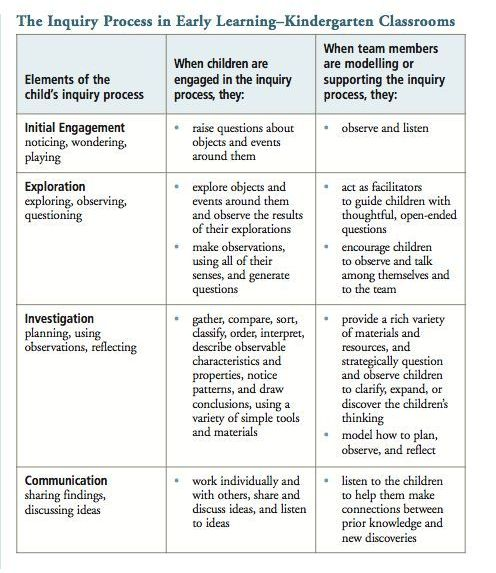 (Full Day Early Learning Kindergarten Program P.15) This table allows for you to be able to see the key elements within the child's inquiry process. As facilitators it also informs how and where you can model and support a child's thinking and inquiry process throughout the key elements of engagement, exploration, investigation communication. This table is a great source and key for all kindergarten classrooms