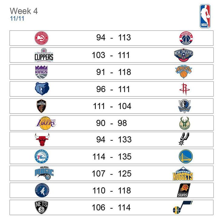Final de semana também tem #nba. Sábado e madrugada de domingo tivemos mais 11 jogos. #basquete #basketball #hawks #wizards #clippers #pelicans #kings #knicks #grizzlies #rockets #cavs #mavericks #lakers #bucks #bulls #spurs #sixers #gsw #orlandomagic #nuggets #wolves #suns #nets #jazz