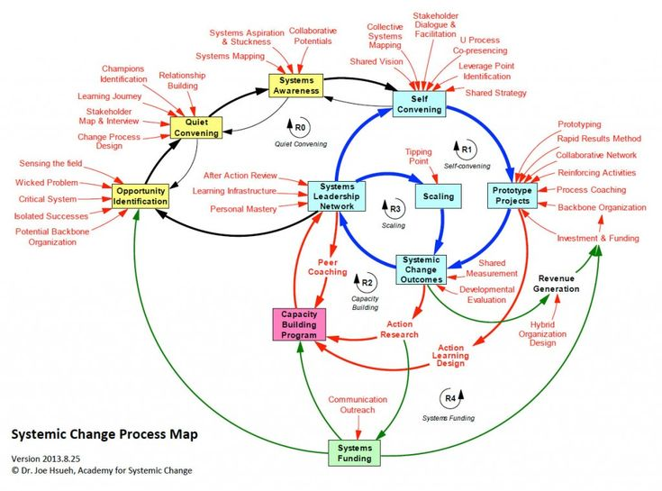 12 best system maps images on pinterest cards maps and info systems change process maps such as this one from the academy for systemic change and secondmuse can be a useful tool in making systems more sustainable ccuart Choice Image