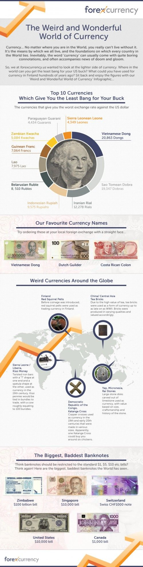The Weird And Wonderful World Of Currency